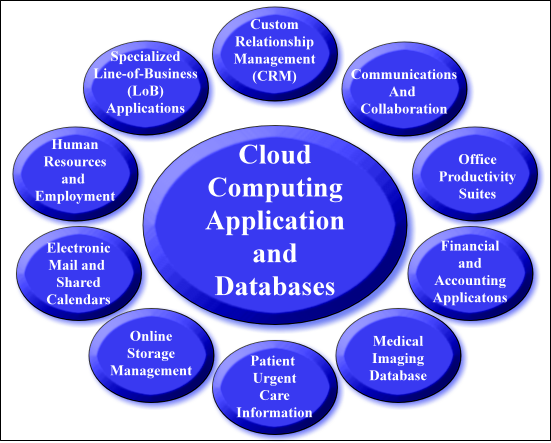 What Is Cloud Computing Examples Goptions Usa Sell Options Strategies