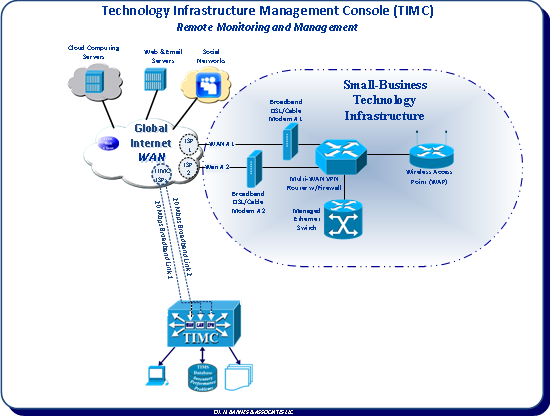 Technology Infrastructure Management Console (TIMS) Server