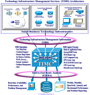TIMS Applications and Processes